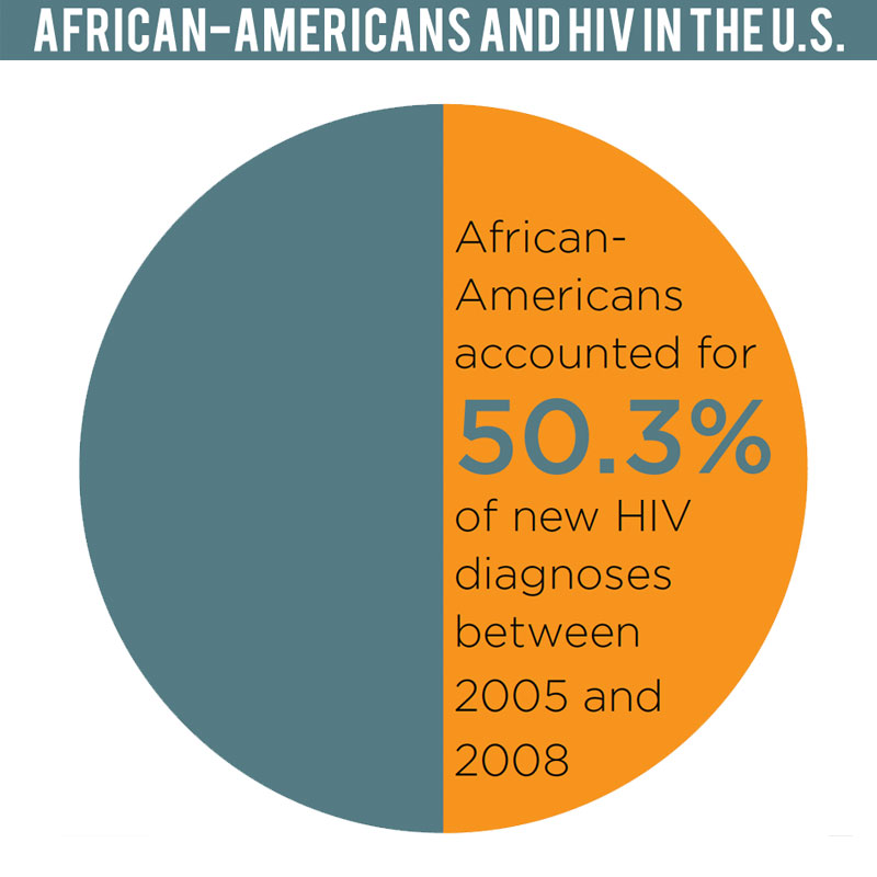 01 HIVPlus African Americans HIV