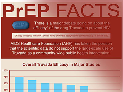 The Truvada Wars: AHF Launches Misinformation Campaign on PrEP