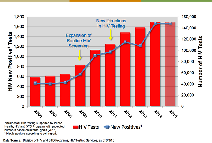 LA Div of HIV and STD HIV Rates with Testing