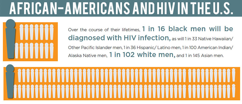 Hiv aids in the african american