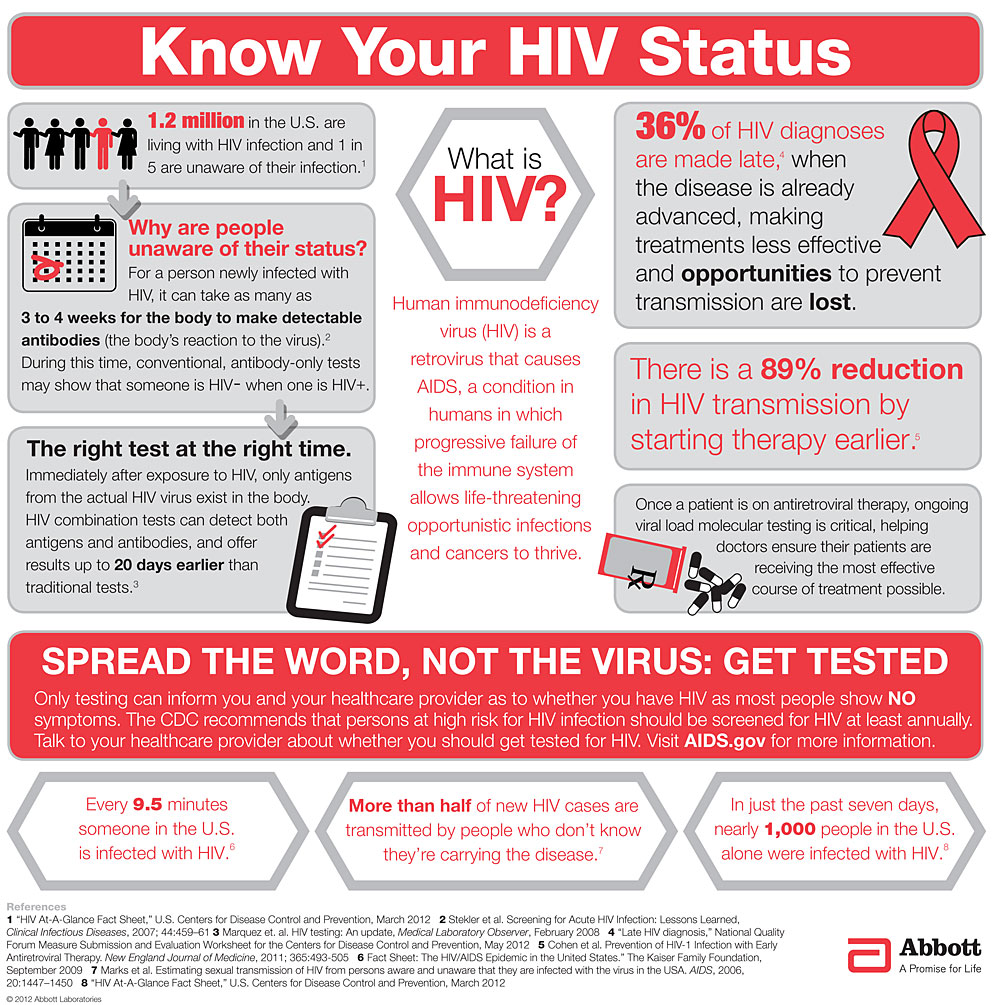 HIV Testing Infographicx1000 0