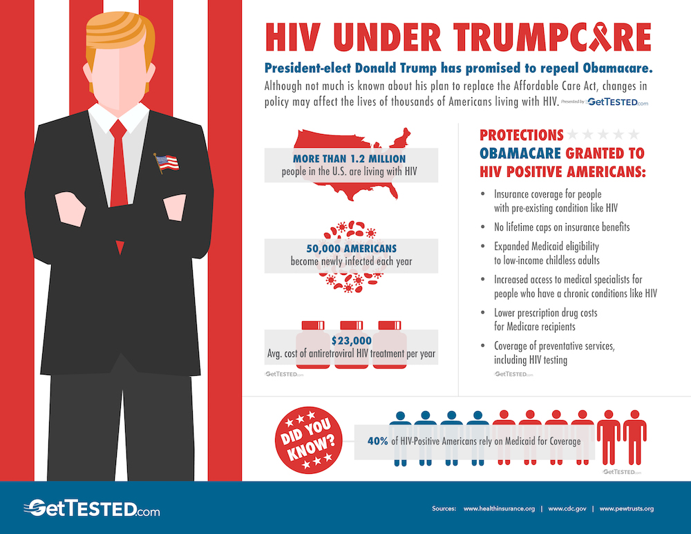 Hiv Under Trumpcare