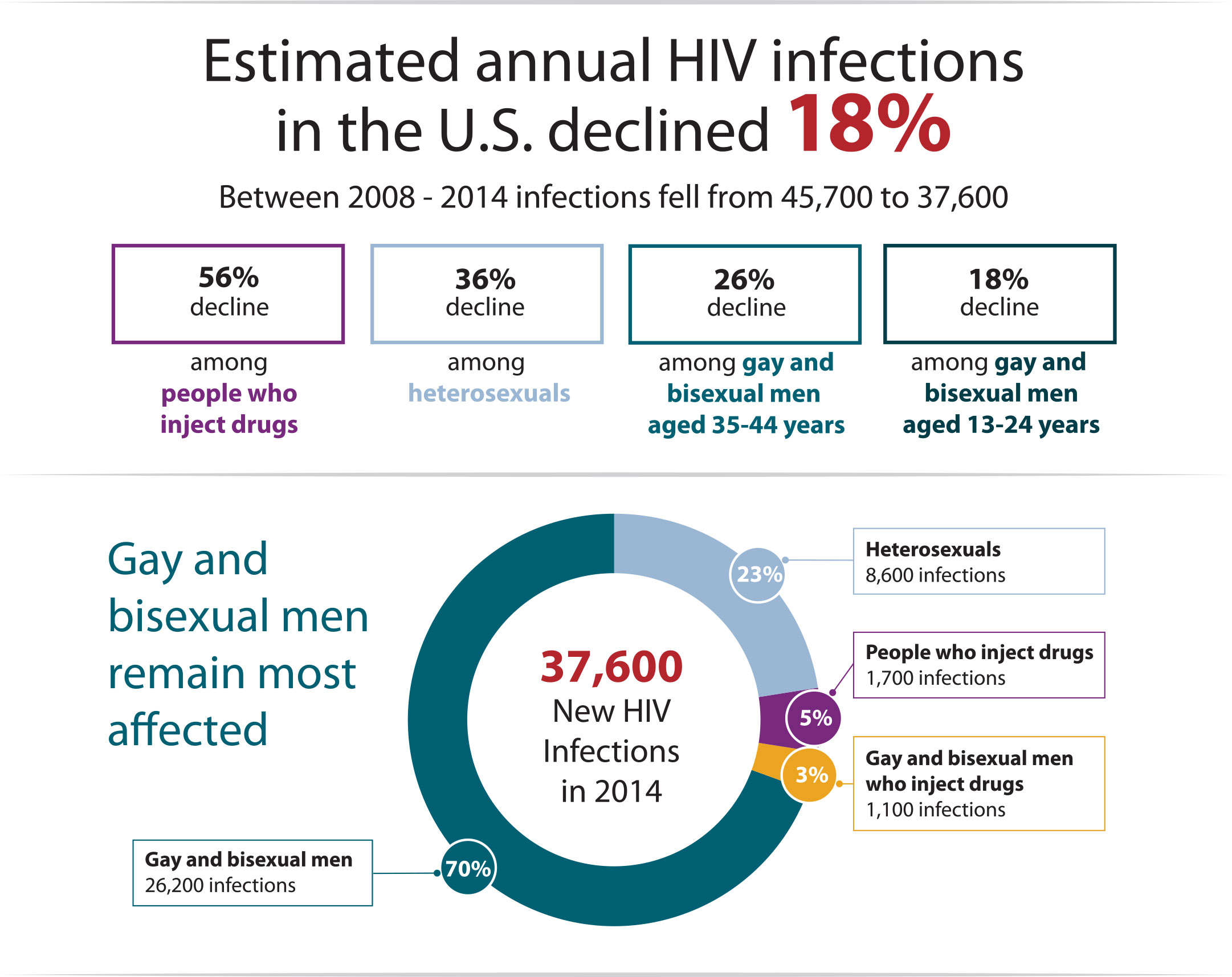 Hiv male sex transmission rate