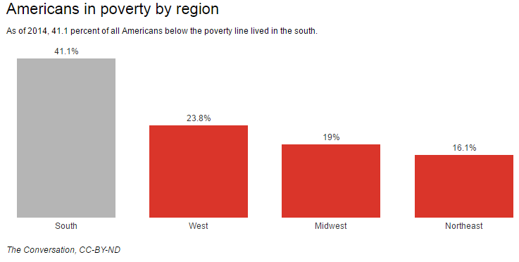 Poverty By Region Copy