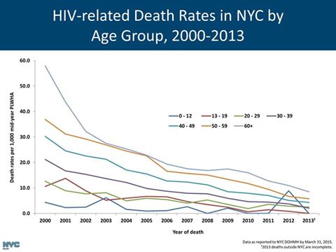 Hiv Related Deaths