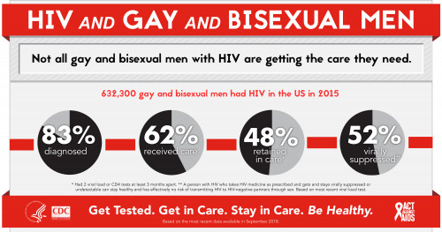 57715 Ngmhaad 2018 Infographic Hiv And Gay Bisexual Men.jpg 1934561d 1be9 4cd4 A6de 31d2d45cf686
