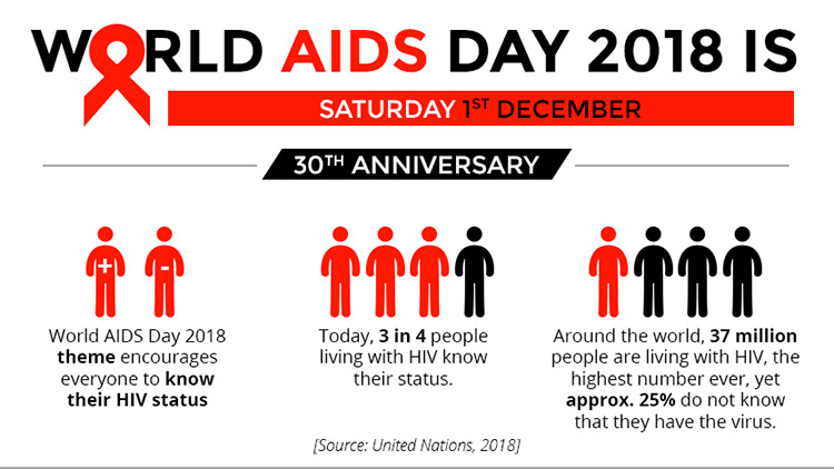 world aids day at a glance