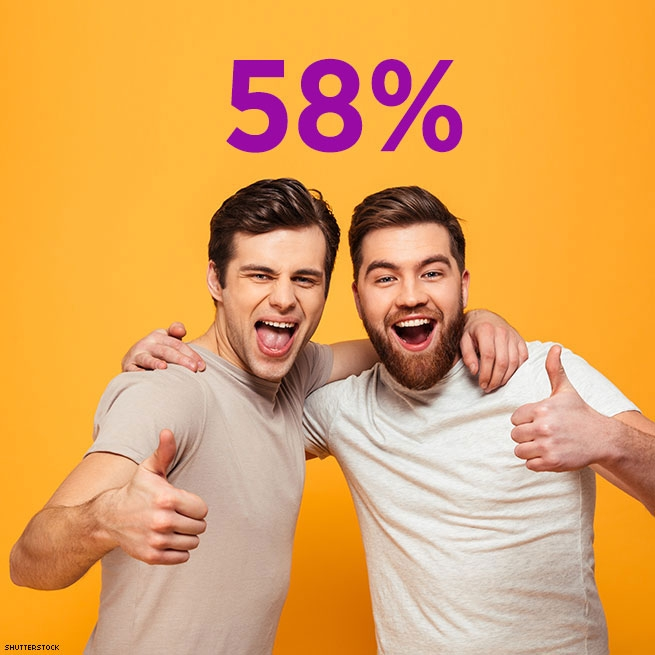 58% of HIV-positive men who agree...