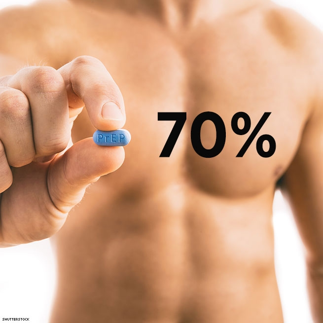 However 70% of those surveyed do understand daily PrEP provides that level of protection.